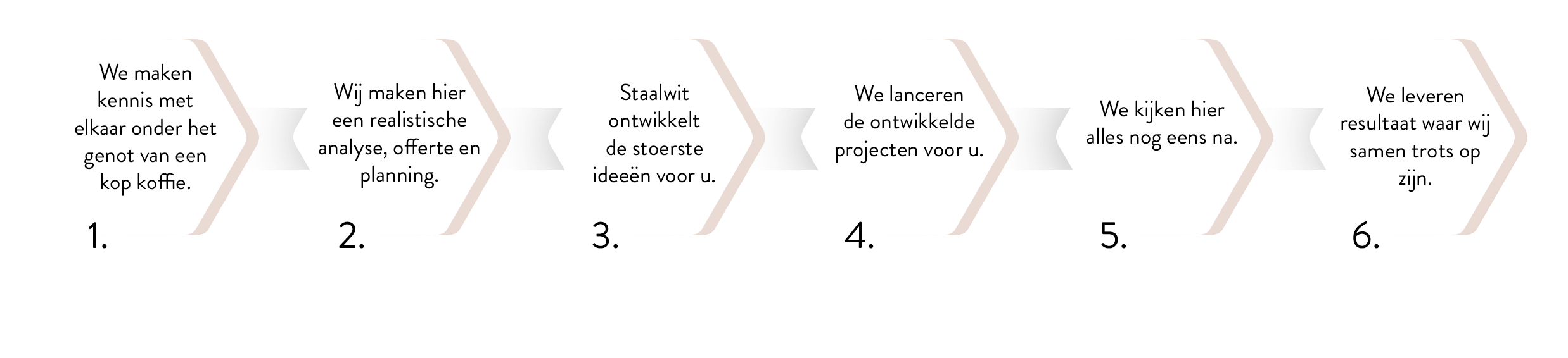 stappenplan-analyse-concept-design-en-strategie